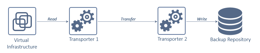 Data transfer with a pair of Transporters