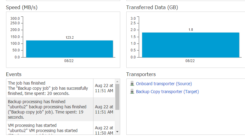 VMware backup copy dashboard
