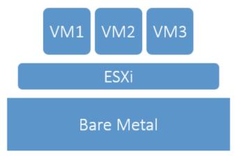 Interactive ESXi Installation   VMware Administration Essentials
