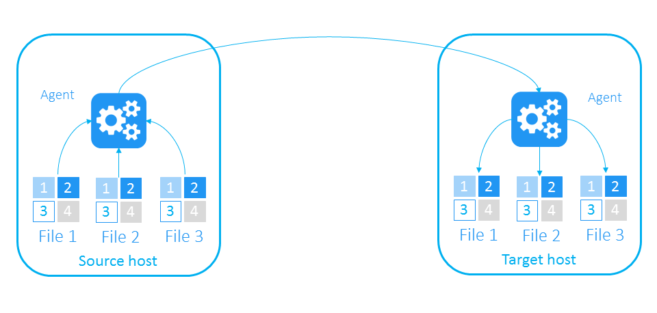 File-based backup