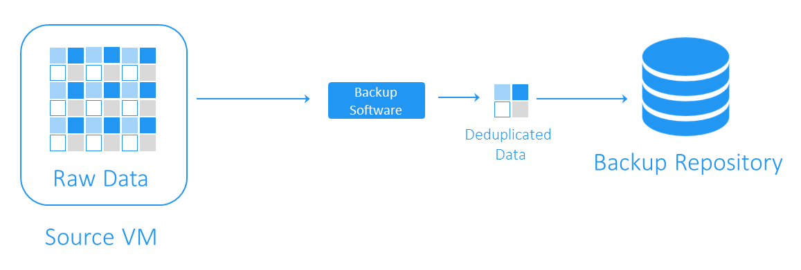 Target Side Deduplication