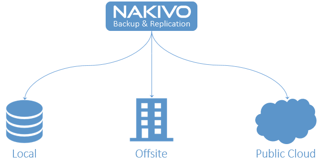 The Importance and How to Offsite Backup   Disaster Recovery Scenarios