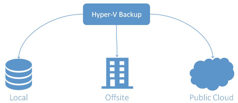 Hyper-V Backup Best Practices