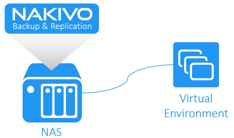 VM Backup Appliance Based on NAS with NAKIVO Backup & Replication