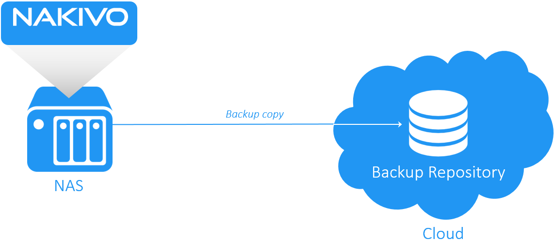 Backup copy to the cloud from NAS appliance based on NAKIVO Backup & Replication