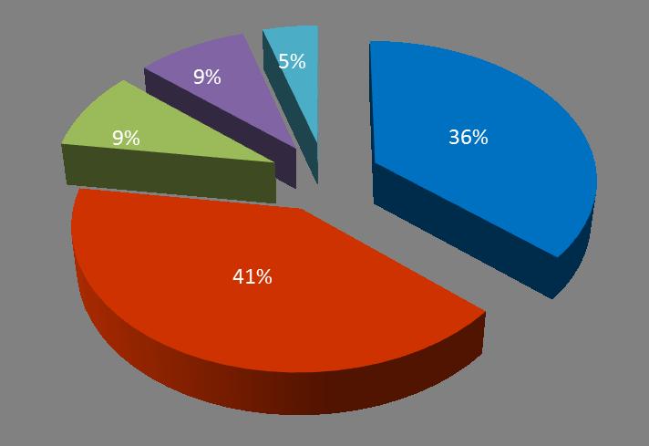 v7.2 Beta Survey Results: Big Success