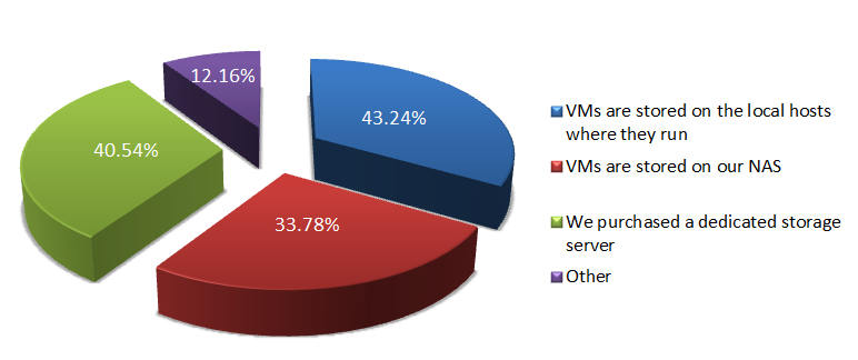 VMs are evenly scattered among different types of storage devices