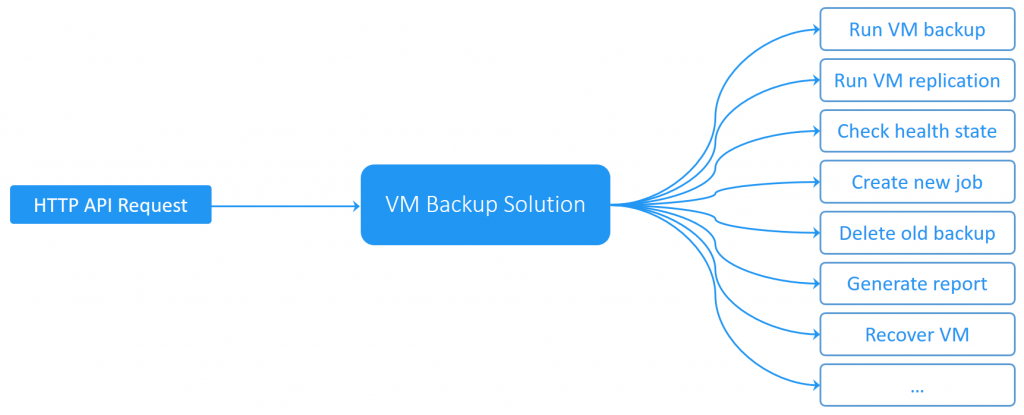 VM backup process automation