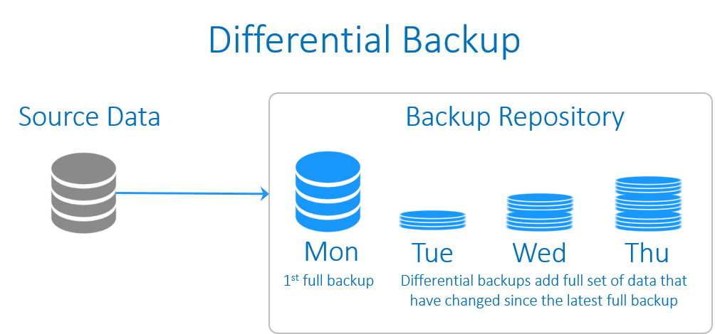 Differential backup scheme