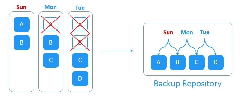 Forever-Incremental backup scheme