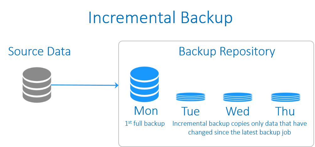 Backup Types Explained: Full, Incremental, Differential, Synthetic, and Forever-Incremental