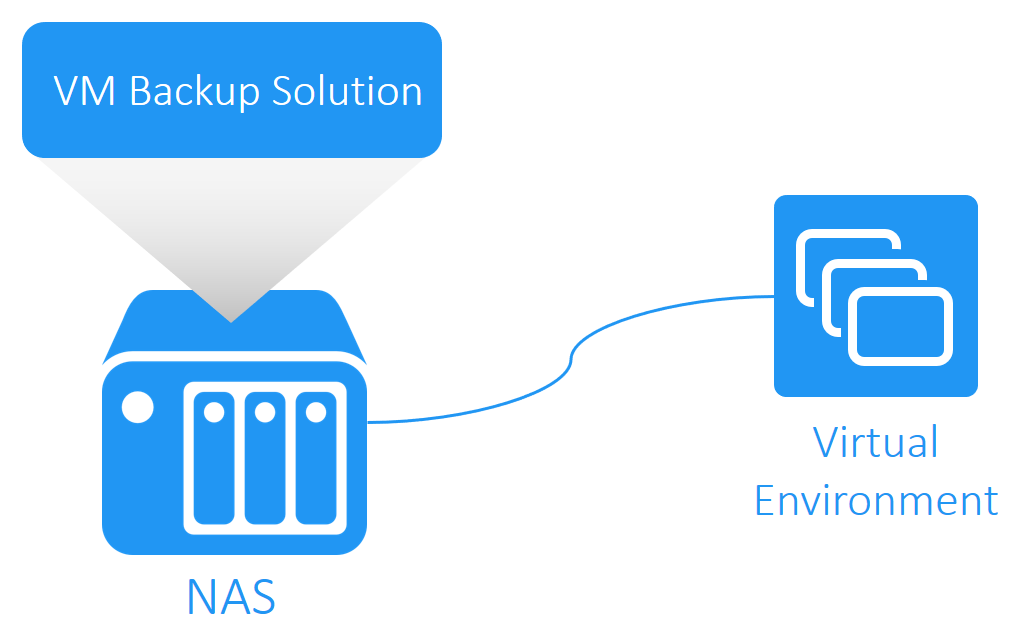 NAS-based VM Backup Appliance