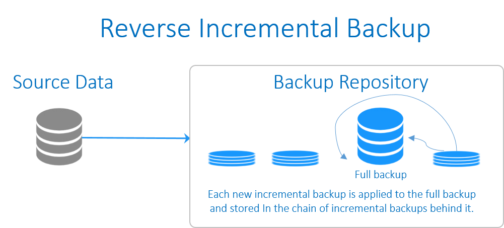 Reverse incremental backup scheme