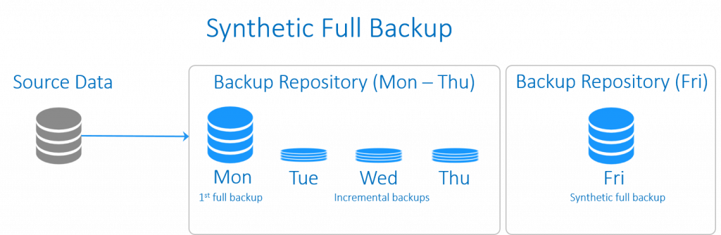 Synthetic full backup scheme