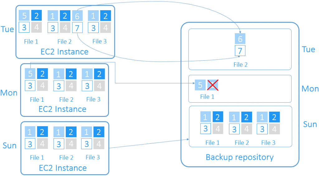 Forever-incremental EC2 instance backup diagram