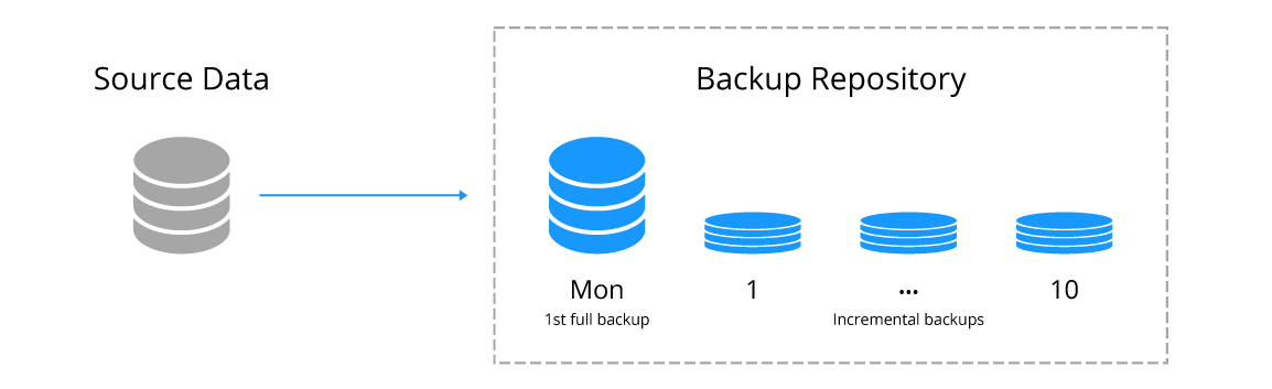 Forever forward incremental backup of a virtual machine