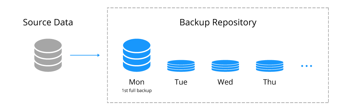 Forever-incremental backup of a virtual machine