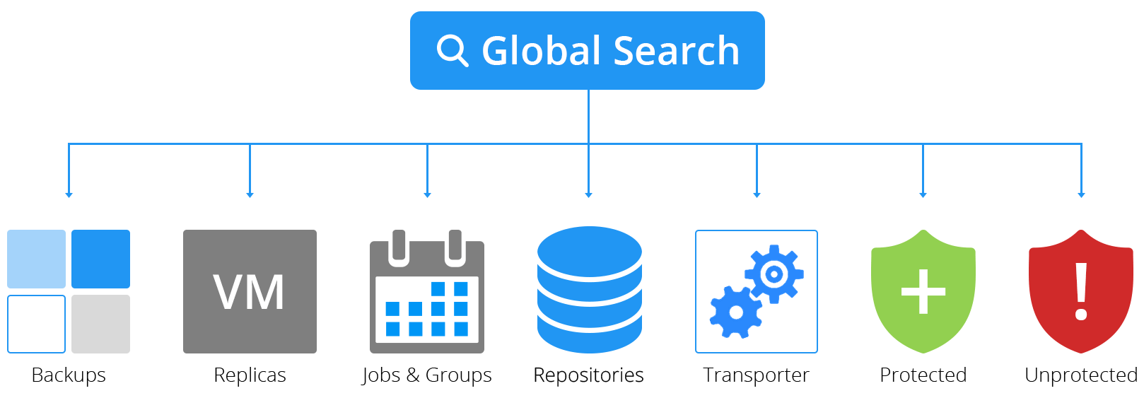 Global Search in NAKIVO Backup & Replication v7.4