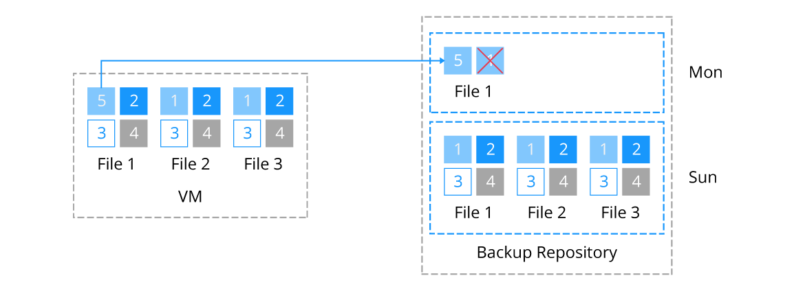 Incremental backup of a virtual machine