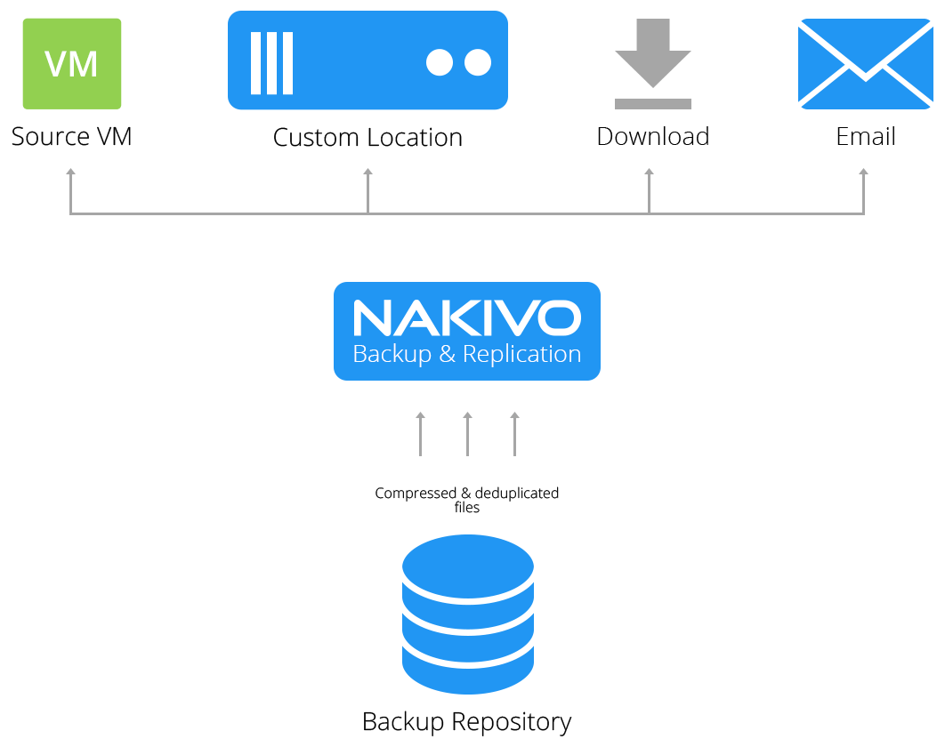 File Recovery to Source in NAKIVO Backup & Replication v7.4