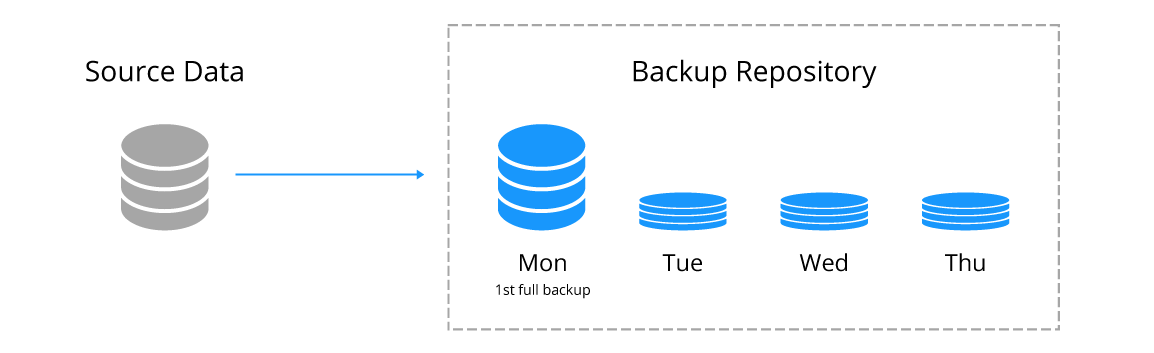Regular incremental backup of a virtual machine