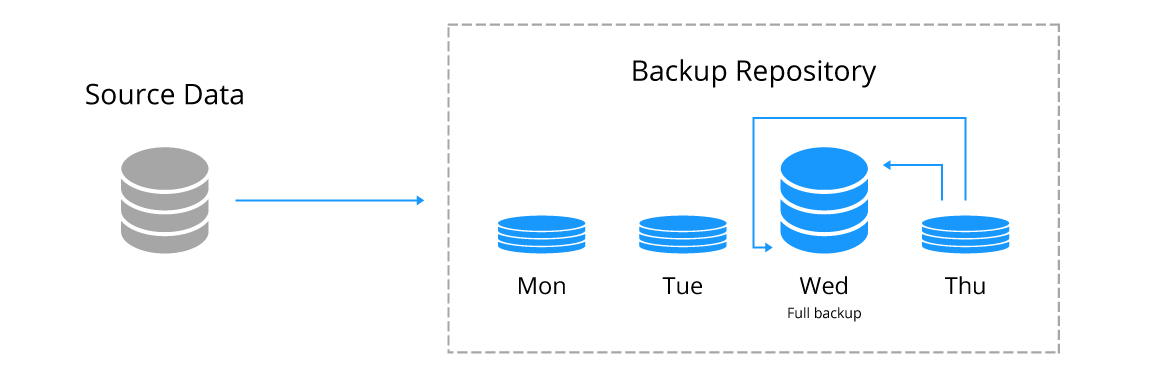 Reverse incremental backup of a virtual machine