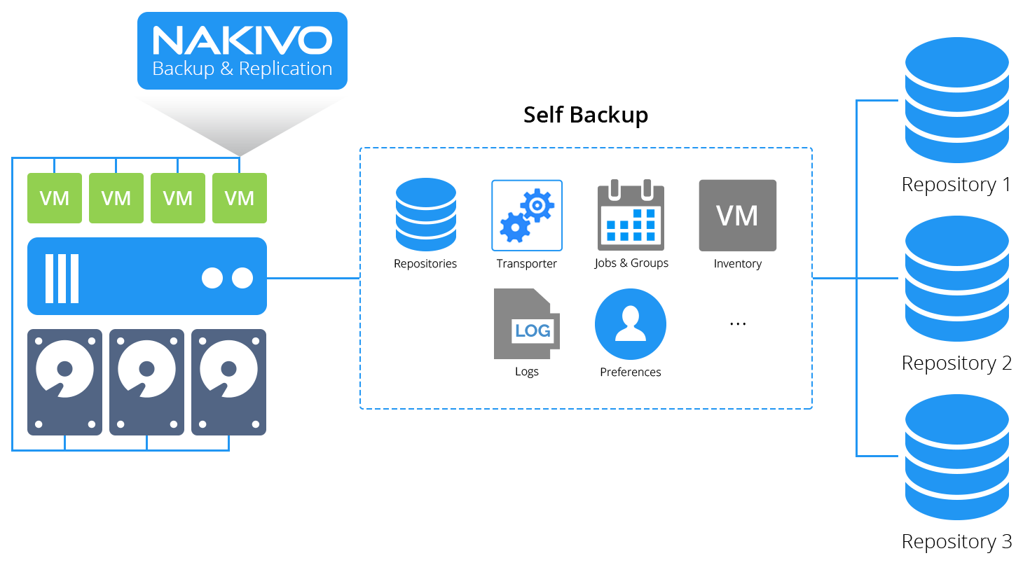 Self-Backup in NAKIVO Backup & Replication v7.4
