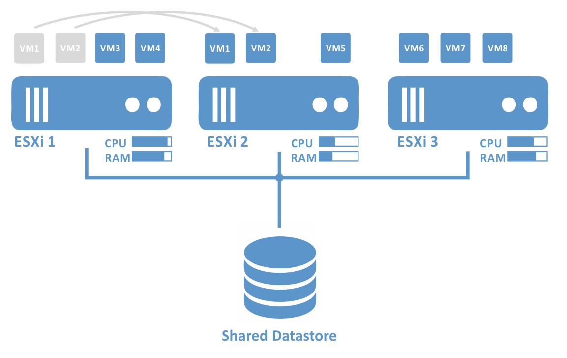 Load balancing in a VMware DRS cluster