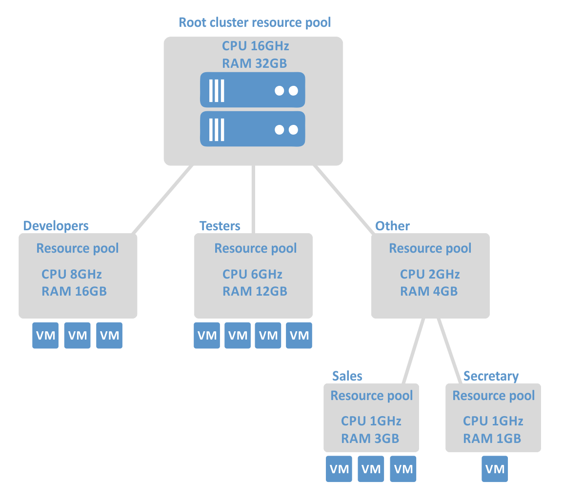 Resource pools of a DRS cluster