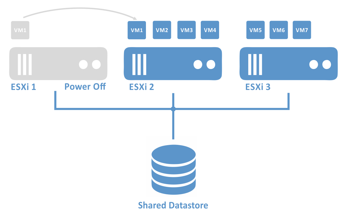 The Distributed Power Management feature of VMware Distributed Resource Scheduler cluster