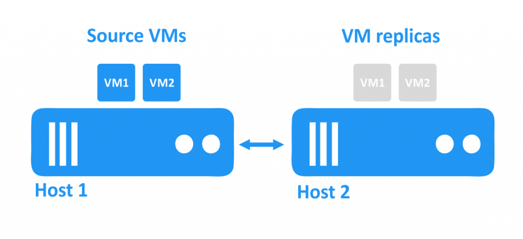 Powered-off VM replicas are residing on the second host while the source VMs are running on the first host.