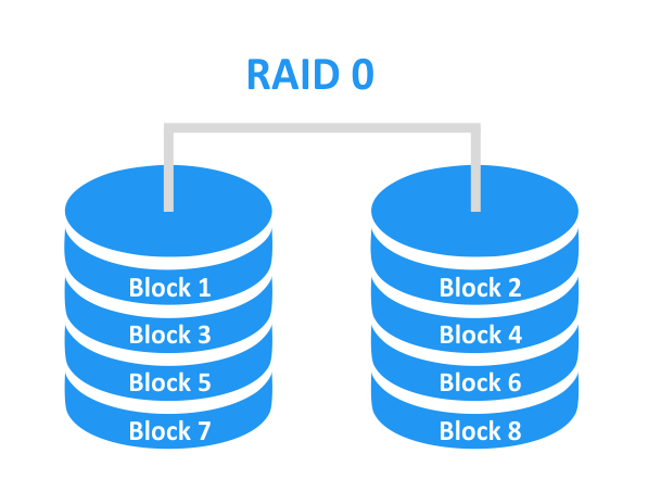 RAID 0 – disk striping