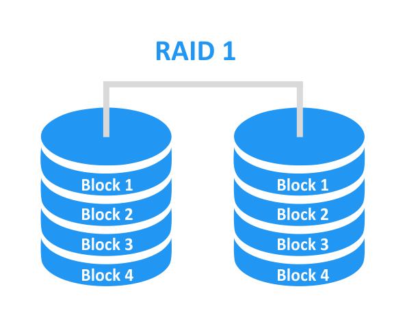 RAID 1 – disk mirroring