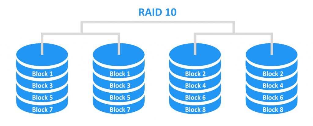 RAID 10 – mirroring with striping
