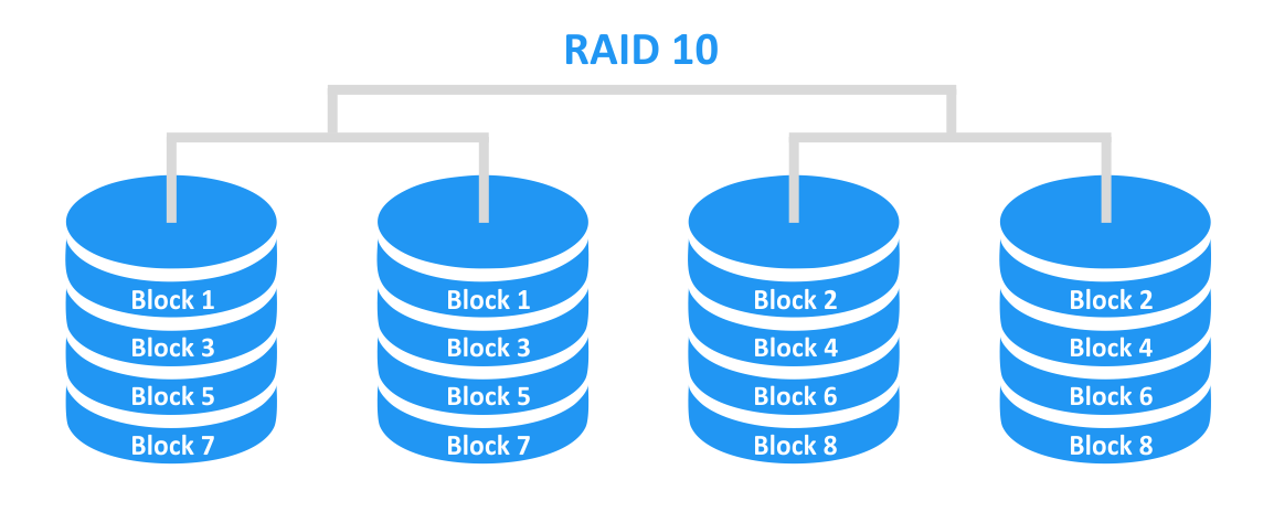RAID 10 – mirroring with striping.