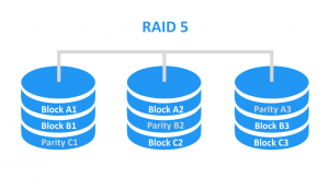 RAID 5 - striping with parity across disks