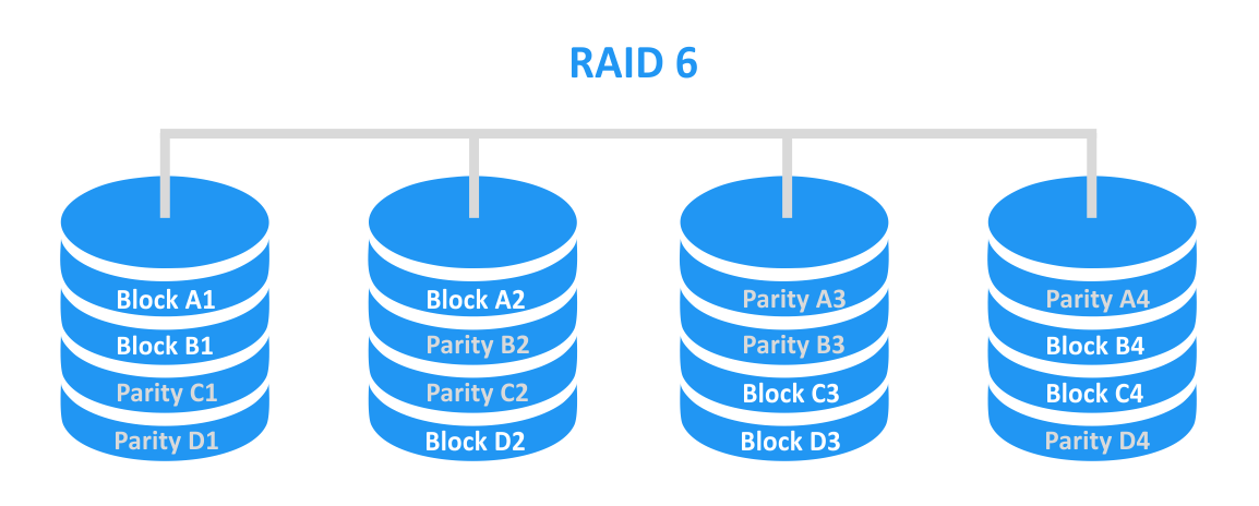 RAID 6 – striping with double parity across disks.