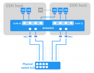 Simplified schema of a VMware Distributed vSwitch