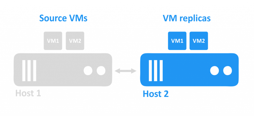 The VM replicas are powered on following failure of the first host (the host on which the source VMs were running).
