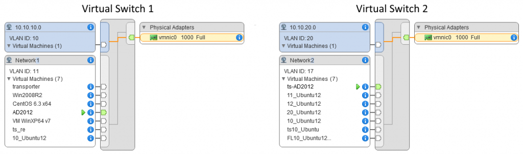 Two virtual switches with different networks on different ESXi hosts