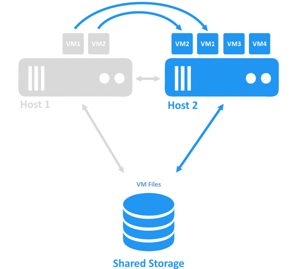 VMs are migrating to the second host within a cluster after failure of Host 1.
