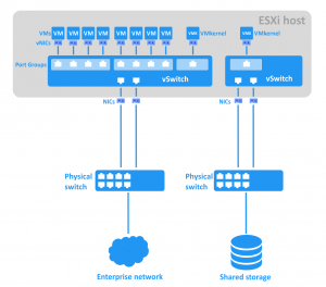 Virtual switches of an ESXi host