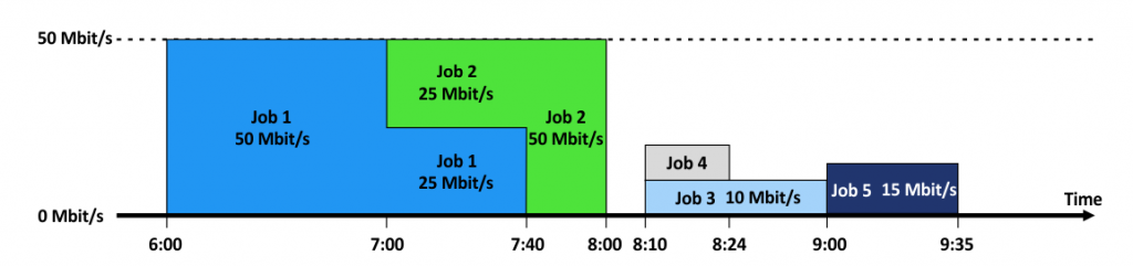 A diagram of a bandwidth throttling example