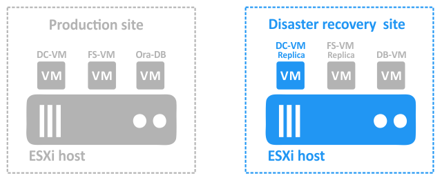 The production site has been affected by a disaster. Failover to the first VM replica is performed at the DR site.