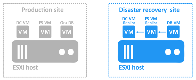 The third VM depends on the second VM replica and is started only when the second VM replica is running.