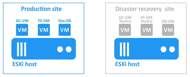 VMs at this production site are running, while the VMs and ESXi host at the DR site remain powered off.