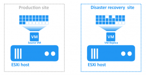 All changes are written to a VM replica after disaster recovery and failover