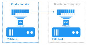Failover to replica is performed after disaster
