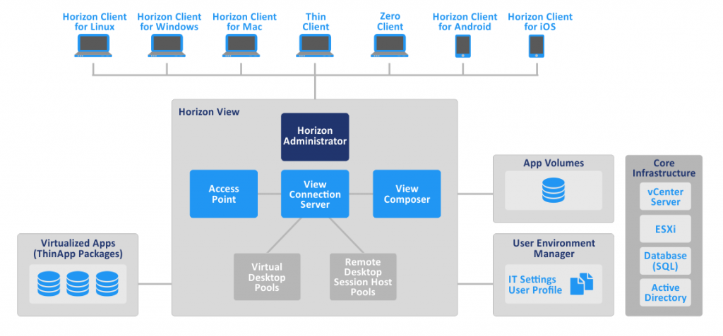 What Is the Difference Between VMware Horizon and VDI?