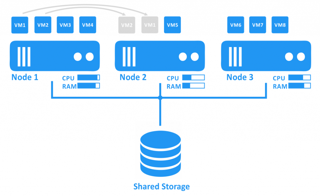 Migration of Hyper-V VMs from the overloaded node to the node with free resources.